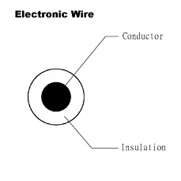Electroic Wire - UL 1095