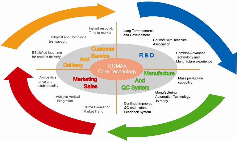 Comax Technology Inc Comax Technology Inc 精彥科技股份有限公司