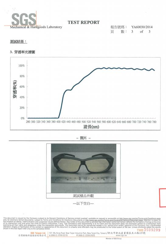濾藍光測報 濾藍光70%測報